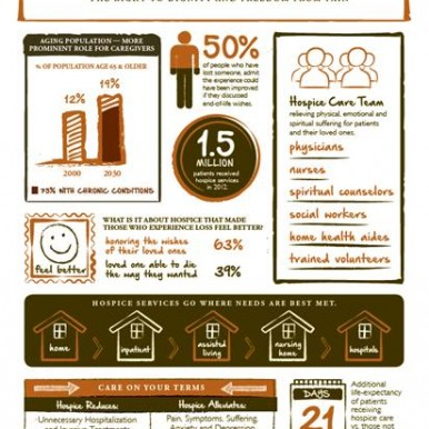 The heart of hospice infographic