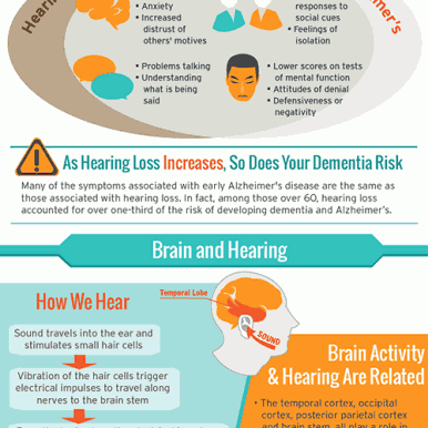 MD Hearing Aid -Alzheimer hearing loss