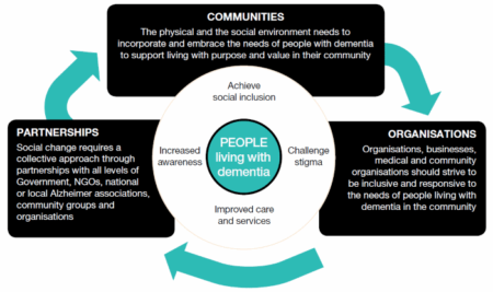 Dementia Friendly Community - Alzheimer's Australia
