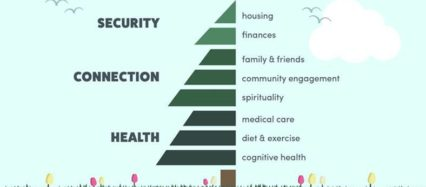 The Elder Health Tree graphic